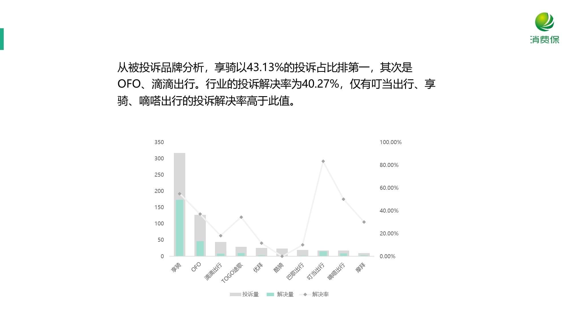 消费保_行业统计行业投诉量环比增长幅度排前三