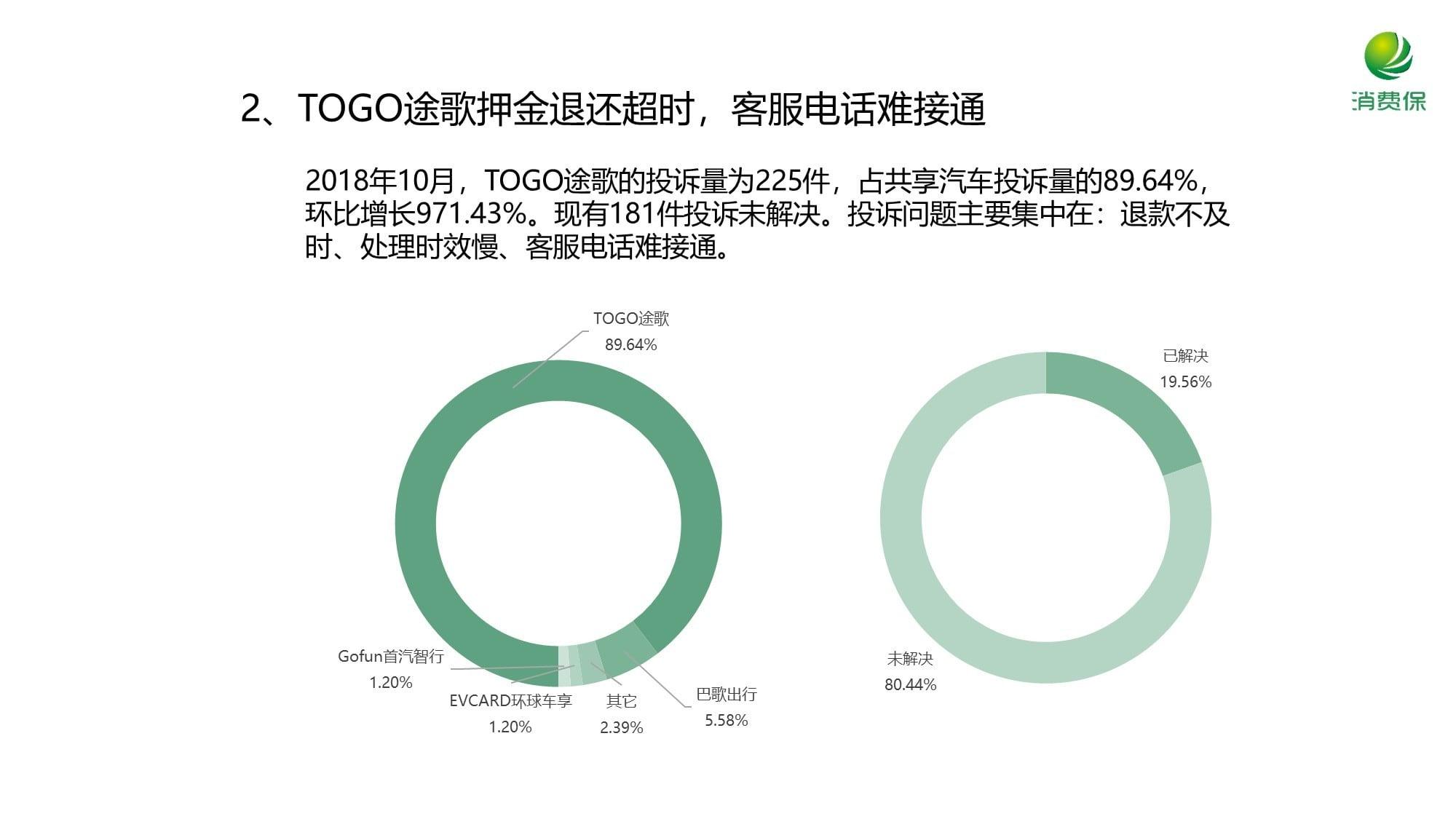 消费保_2018年10月投诉:环比增长727%!共享服务行业投诉呈爆发式增长
