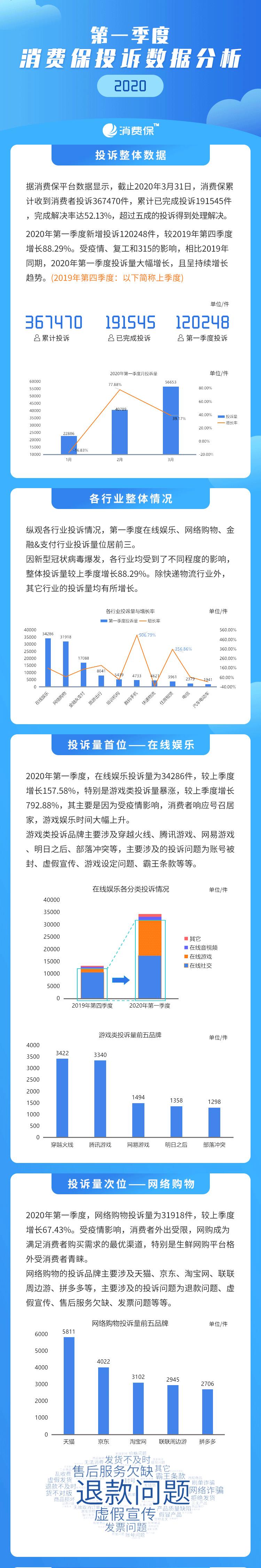 3月投诉数据报告_01.png