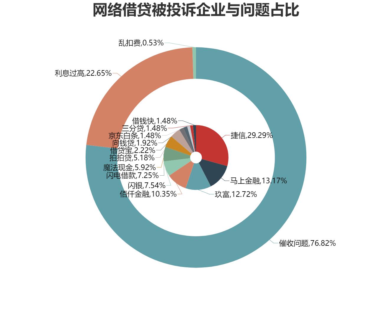 网络借贷被投诉企业与问题占比 (1).png